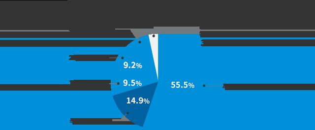 参考 ガンの治療期間の割合 半年未満55.5% 半年~1年未満14.9% 1年~2年未満9.5% 2年~5年未満9.2% 5年以上7.8% わからない・答えたくない3.1%